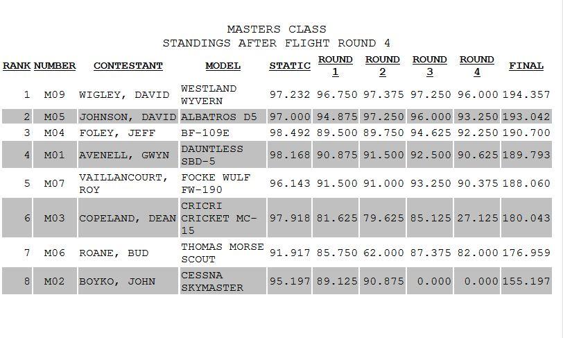 Top Gun! Masters scores