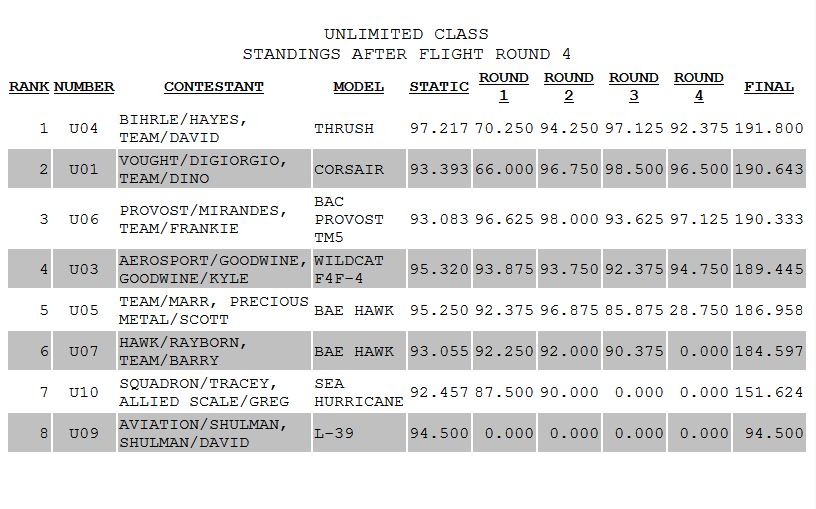 Top Gun! Unlimited scores