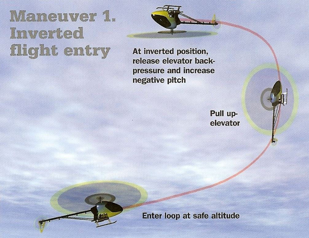 Flying inverted circuits and turns