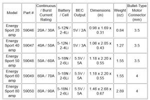 Hitec Energy Sport ESC Series Specs