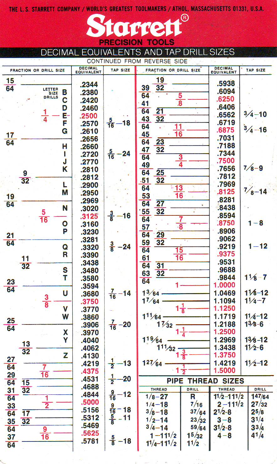 tap drill size chart: Drilling and tapping workshop tips model airplane news