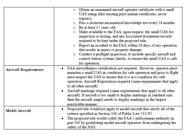 FAA proposed rulemaking2