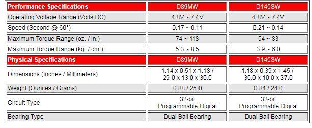 Hitec Adds 5 More Servos To New D-Series (6)