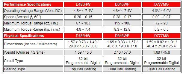 Hitec Adds 5 More Servos To New D-Series (7)